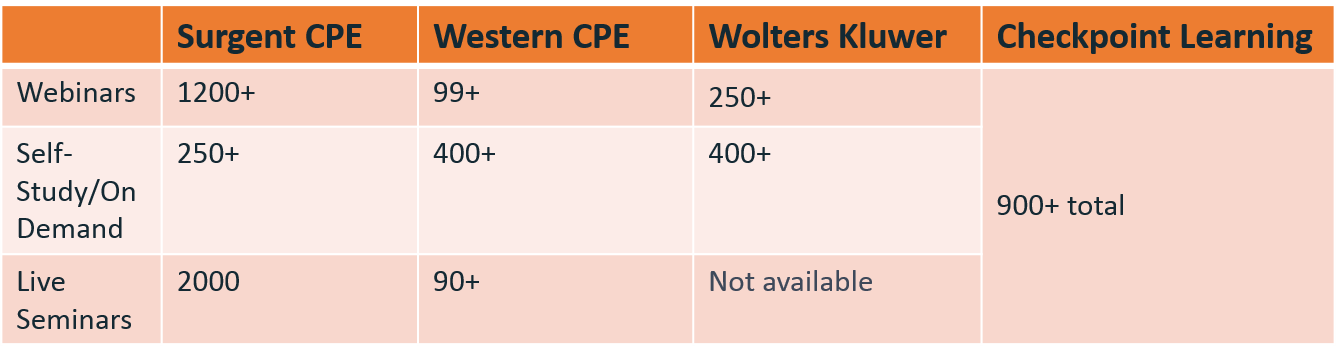 Course Number Comparison_CPE